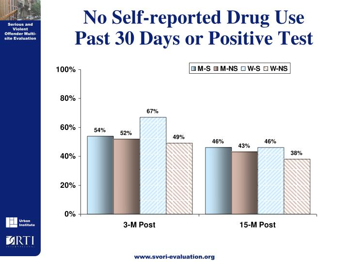 No Self-reported Drug Use