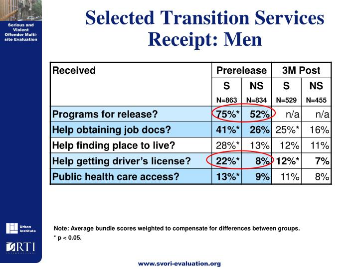 Selected Transition Services Receipt: Men