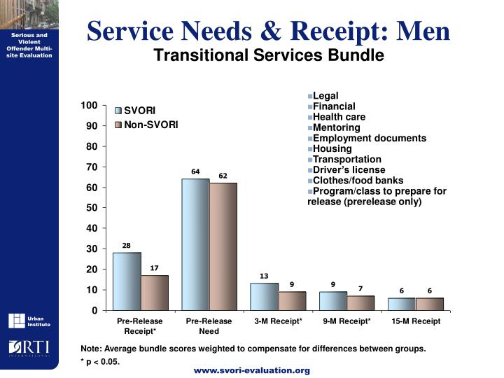 Service Needs & Receipt: Men