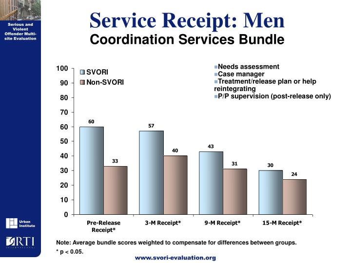 Service Receipt: Men
