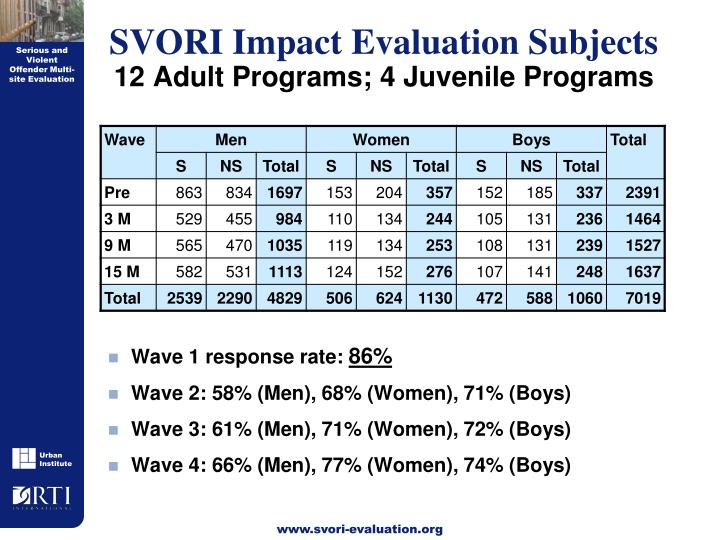 SVORI Impact Evaluation Subjects