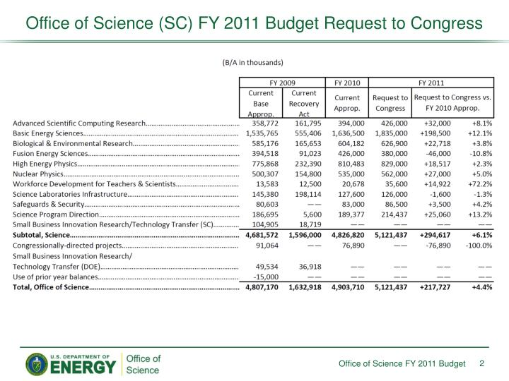 Office of science sc fy 2011 budget request to congress