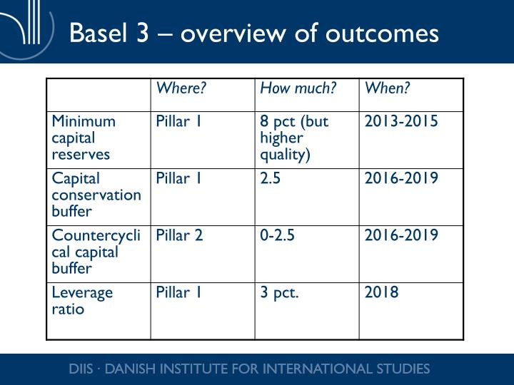 Basel 3 – overview of outcomes