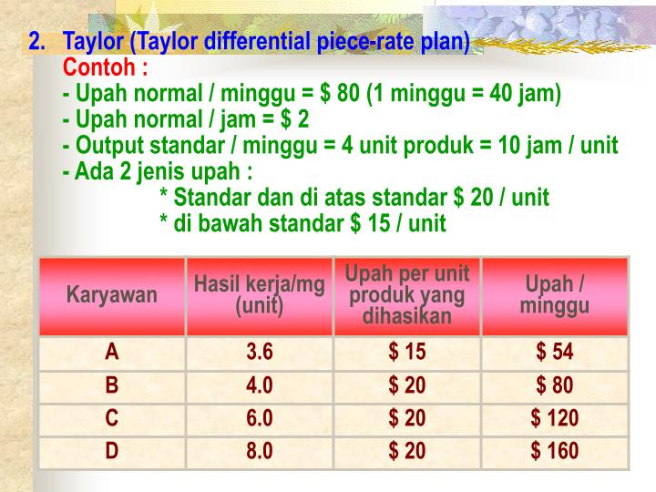 Taylor (Taylor differential piece-rate plan)