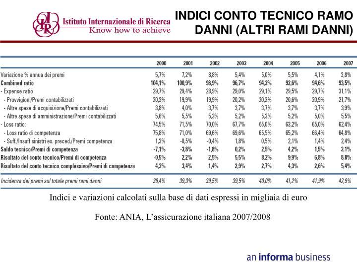 INDICI CONTO TECNICO RAMO