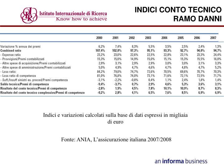 INDICI CONTO TECNICO
