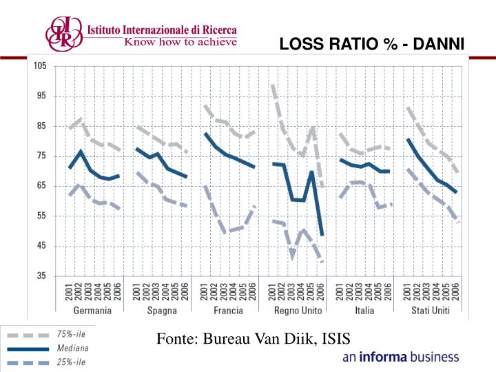 LOSS RATIO % - DANNI