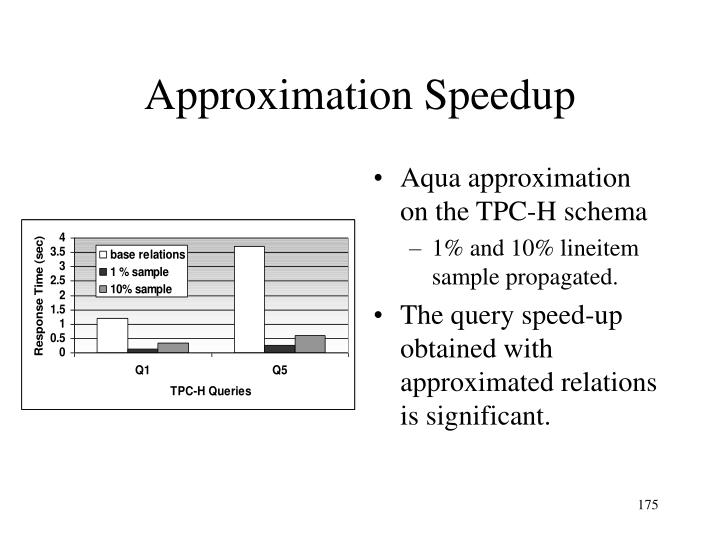 Aqua approximation on the TPC-H schema