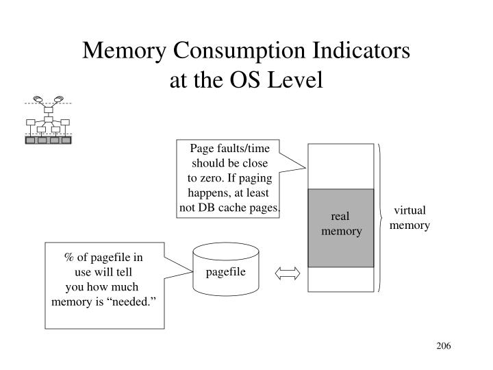 Memory Consumption Indicators