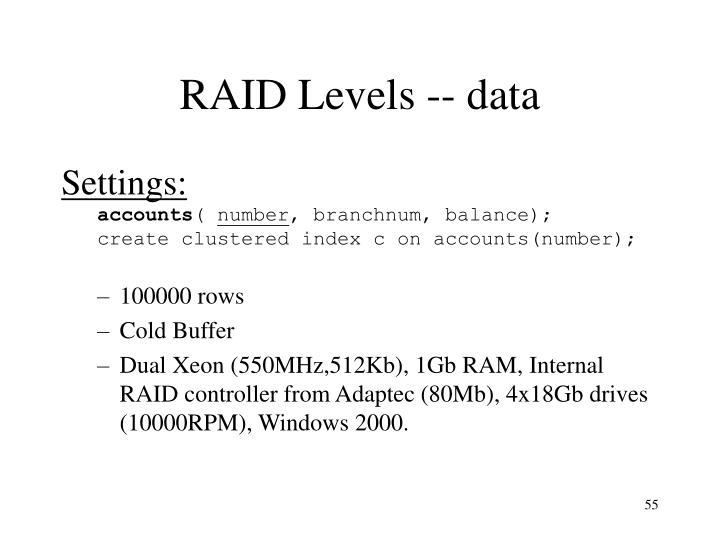RAID Levels -- data
