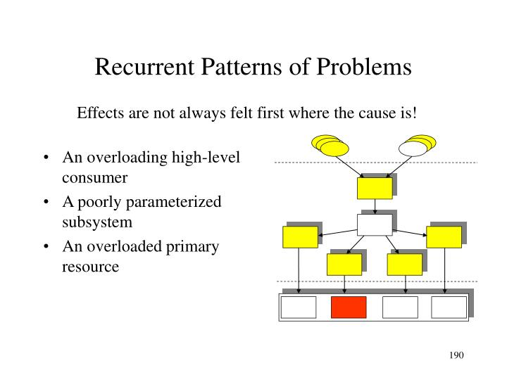 Recurrent Patterns of Problems