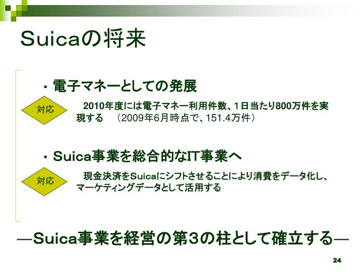 Suicaの将来
