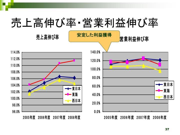売上高伸び率・営業利益伸び率