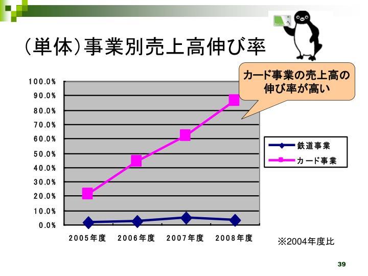 (単体)事業別売上高伸び率