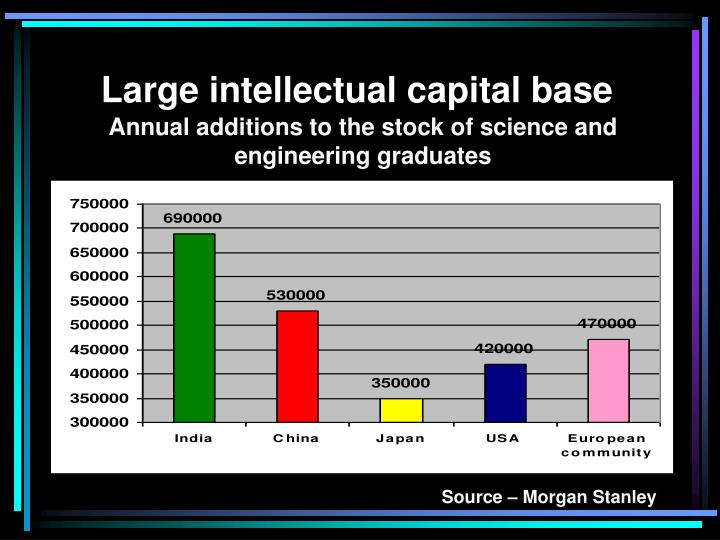 Large intellectual capital base