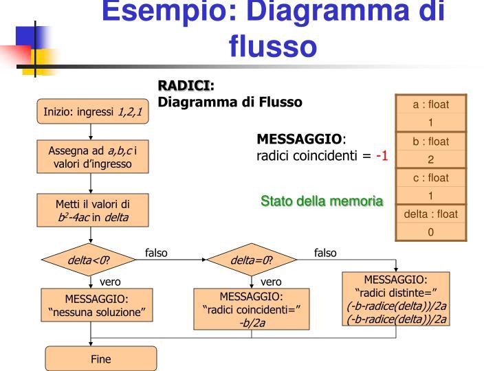 Esempio: Diagramma di flusso