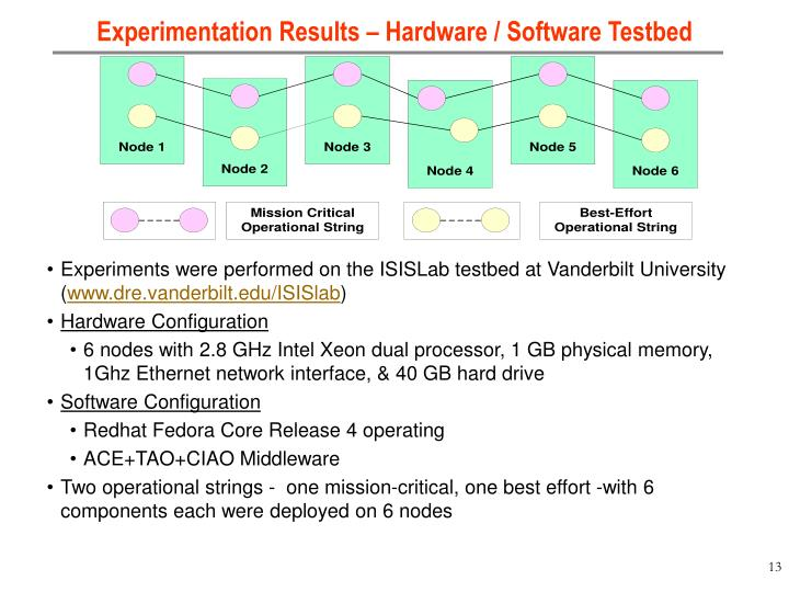Experimentation Results – Hardware / Software Testbed
