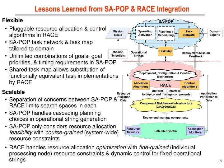 Lessons Learned from SA-POP & RACE Integration