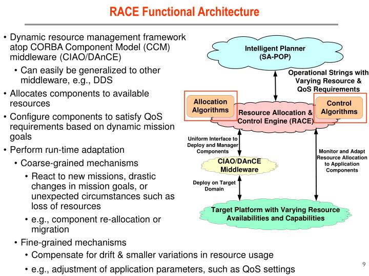 RACE Functional Architecture