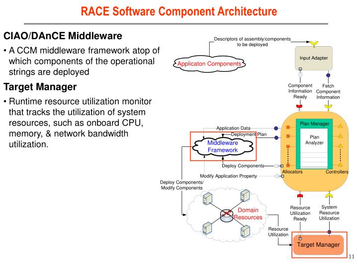 RACE Software Component Architecture