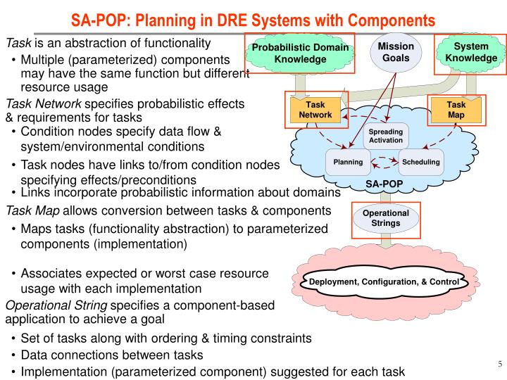SA-POP: Planning in DRE Systems with Components