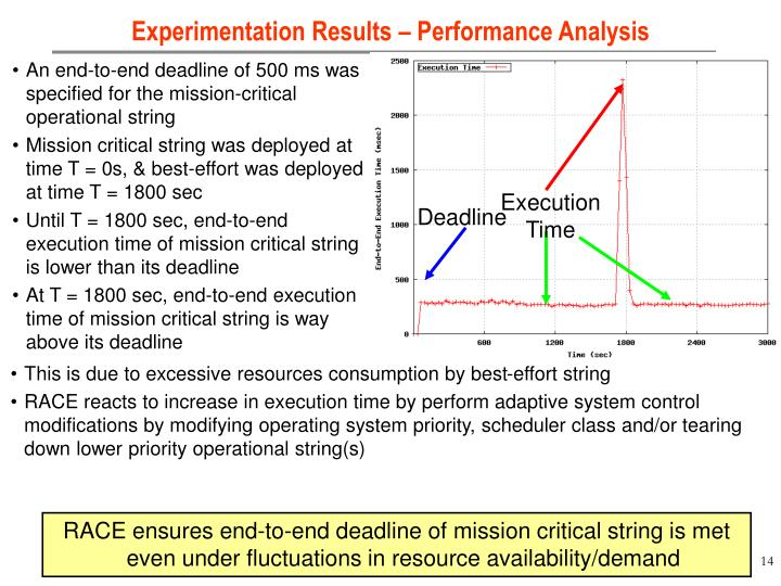 Experimentation Results – Performance Analysis