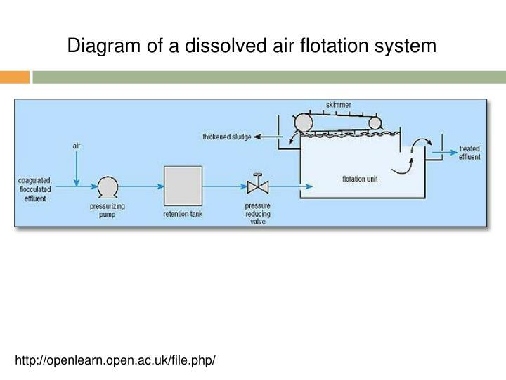 Diagram of a dissolved air flotation system