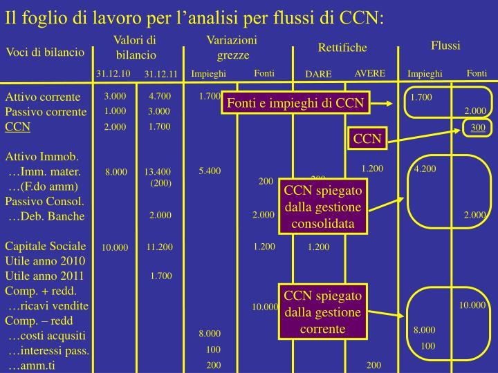 Il foglio di lavoro per l'analisi per flussi di CCN: