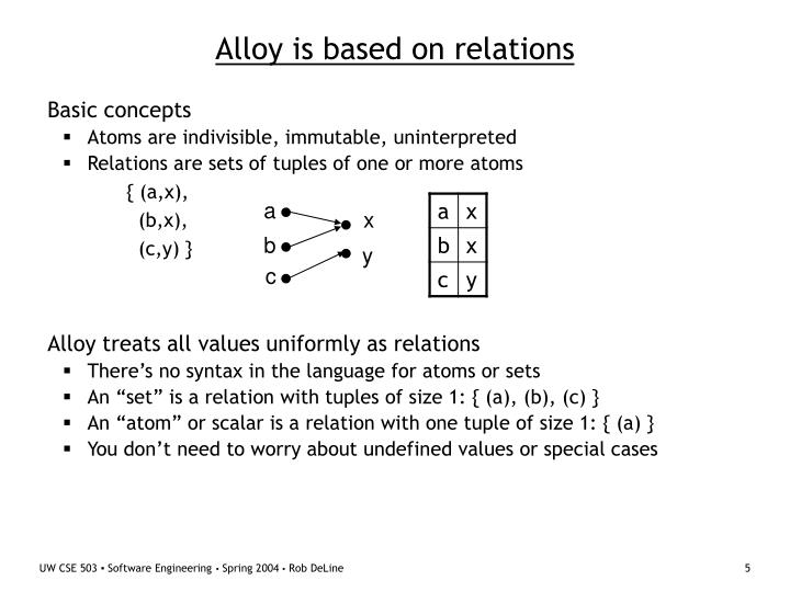 Alloy is based on relations