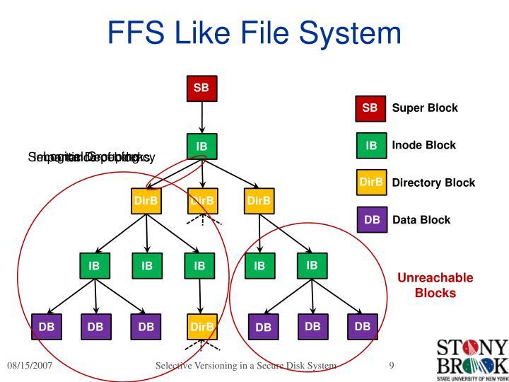 FFS Like File System