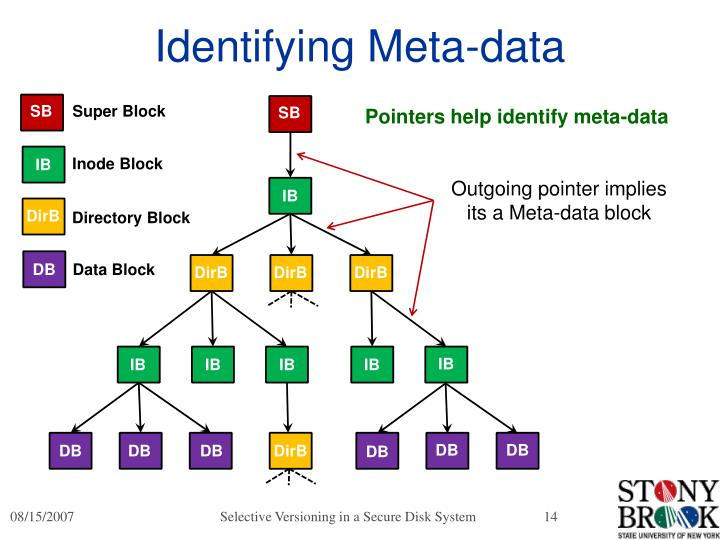 Identifying Meta-data