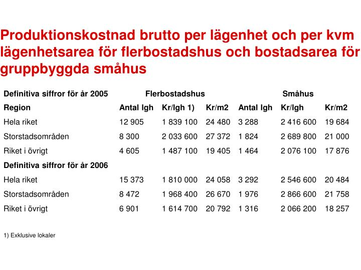 Produktionskostnad brutto per lägenhet och per kvm lägenhetsarea för flerbostadshus och bostadsarea för gruppbyggda småhus