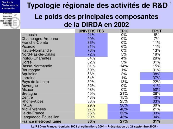Typologie régionale des activités de R&D