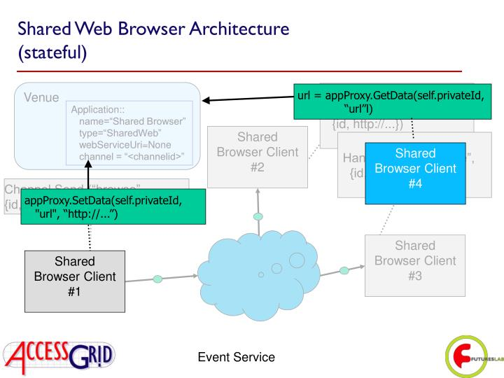 Shared Web Browser Architecture