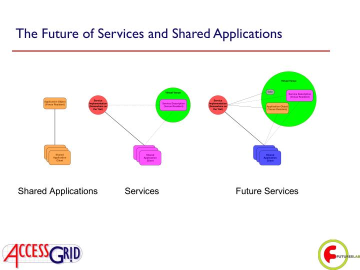 The Future of Services and Shared Applications