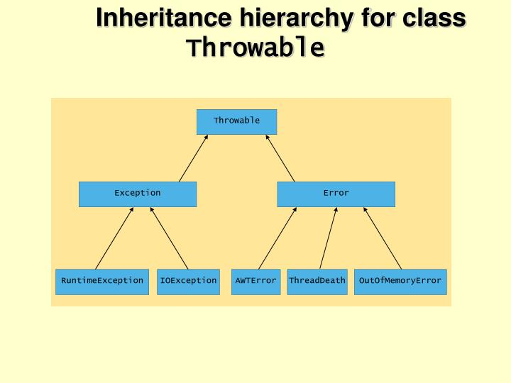 Inheritance hierarchy for class
