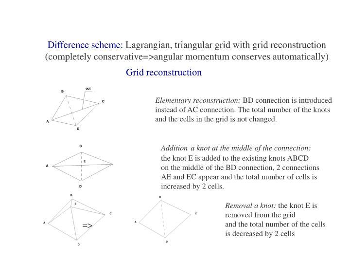 Difference scheme: