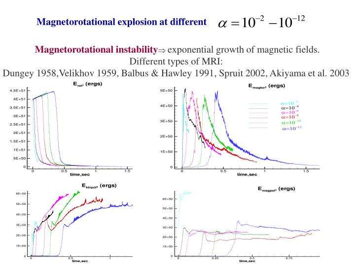 Magnetorotational explosion at different