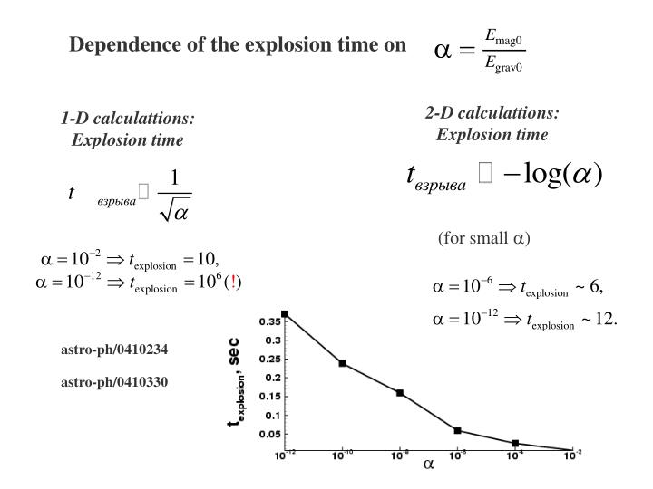 Dependence of the explosion time on