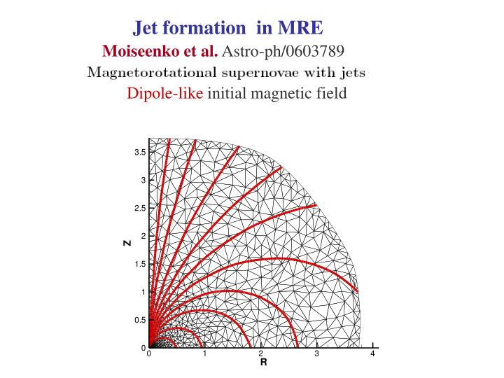 Jet formation  in MRE