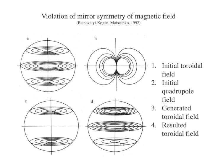 Violation of mirror symmetry of magnetic field