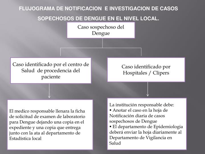 FLUJOGRAMA DE NOTIFICACION  E INVESTIGACION DE CASOS SOPECHOSOS DE DENGUE EN EL NIVEL LOCAL.