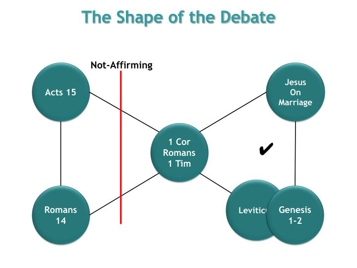 The Shape of the Debate