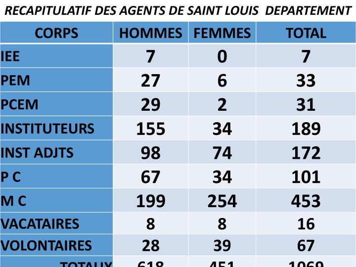 RECAPITULATIF DES AGENTS DE SAINT LOUIS  DEPARTEMENT