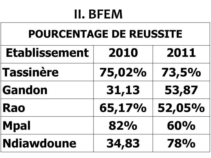 II. BFEM