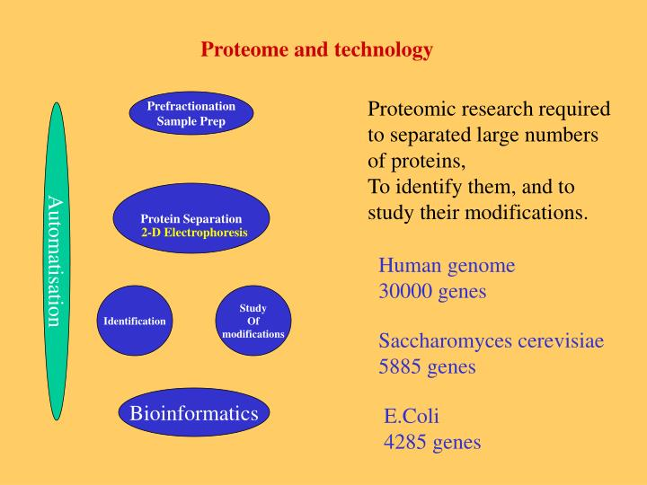 Proteome and technology