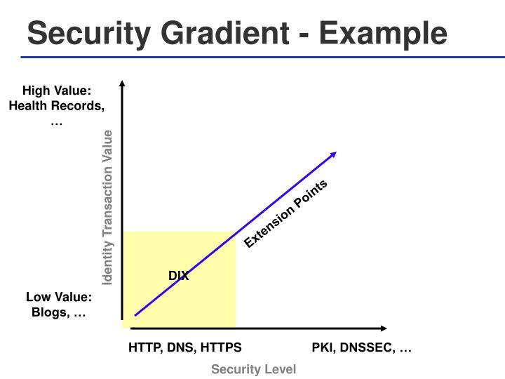 Security Gradient - Example