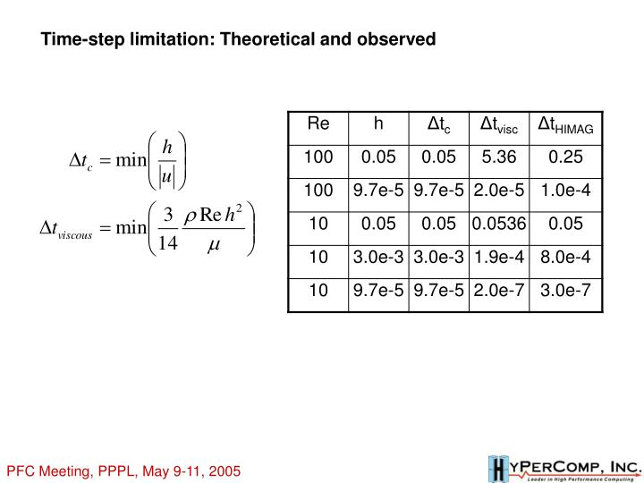 Time-step limitation: Theoretical and observed