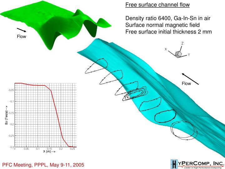 Free surface channel flow