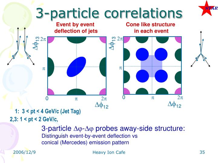 3-particle correlations